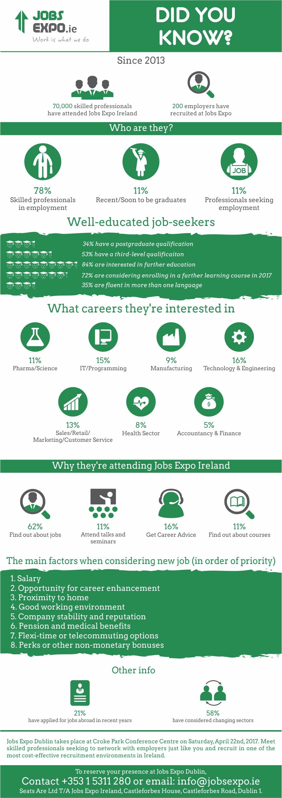 jobs-expo-dublin-infographic